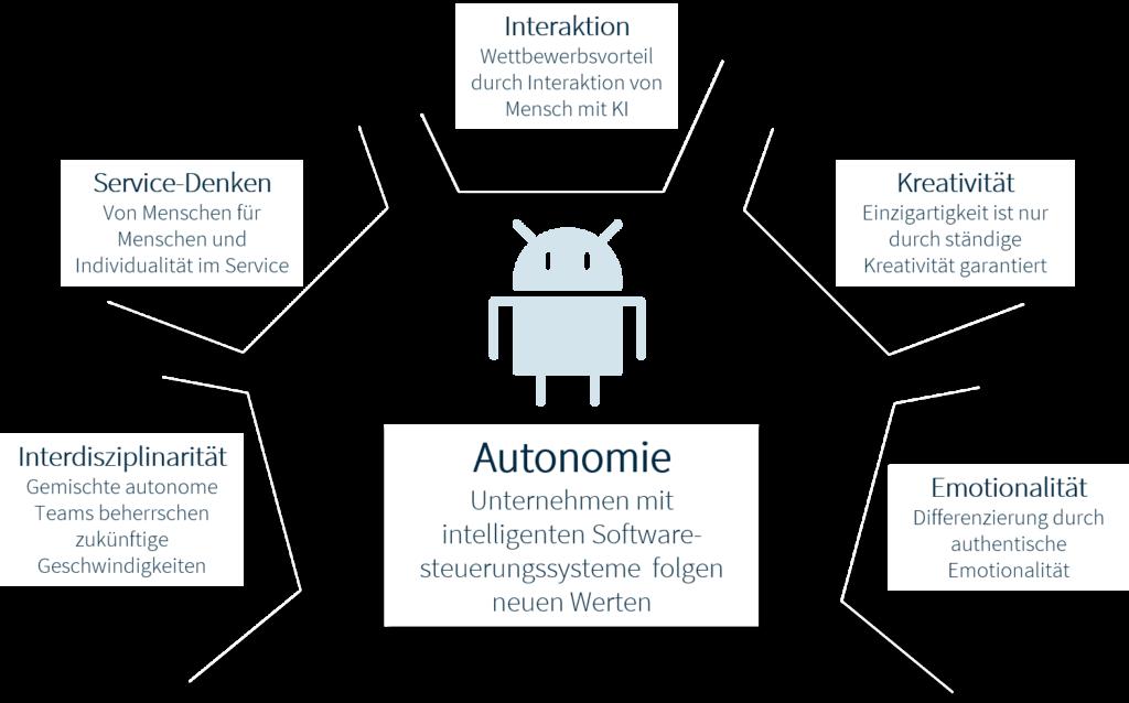 Werte für autonome Unternehmen