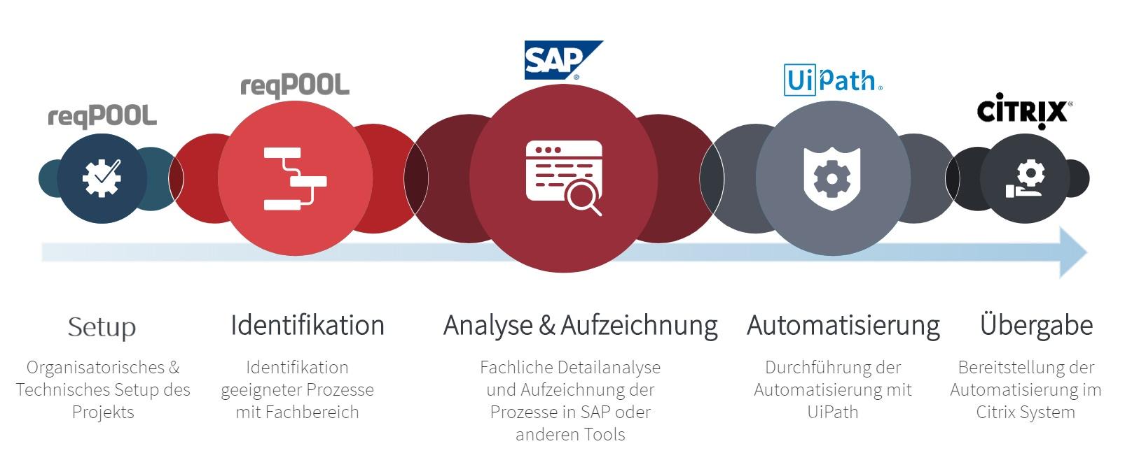 RPA SAP & UIPath_LI